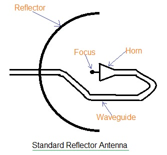 Antenna Reflector basics and types.
