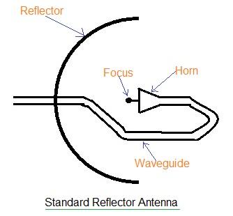 Antenna Reflector basics and types.