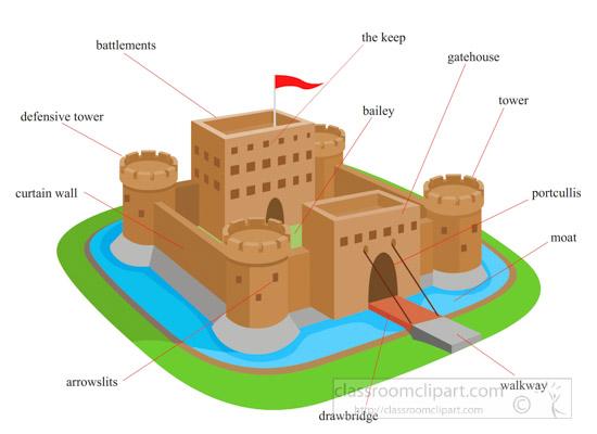 Castles : parts.