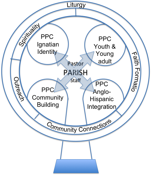 Gallery For > Catholic Parish Pastoral Council Clipart.