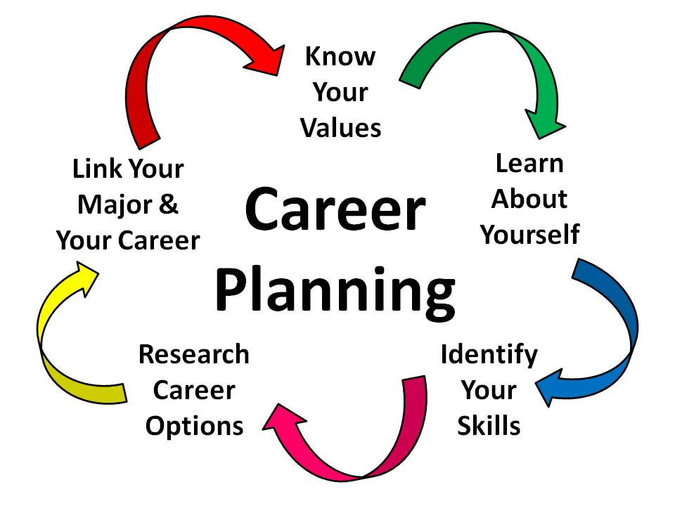 Career Planning Clipart.