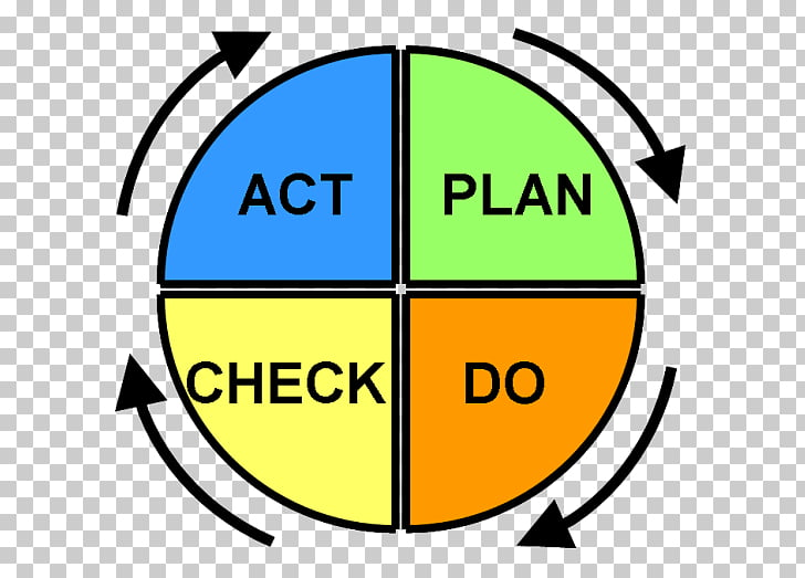 PDCA Toyota Kata Continual improvement process Quality.