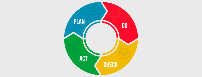 How to do PDCA step by step: everything you need to know.