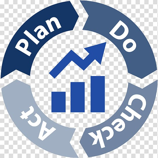 Continual improvement process Business Service, Pdca.