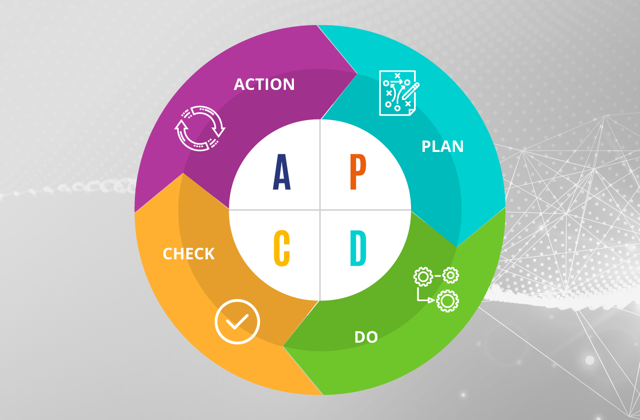 The PDCA cycle in energy and utilities management.