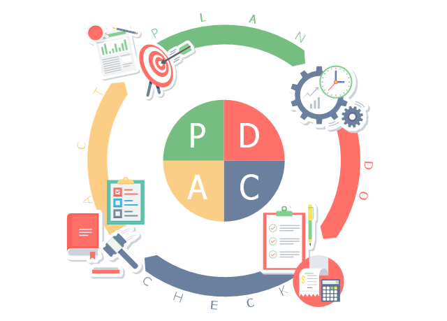 PDCA cycle.