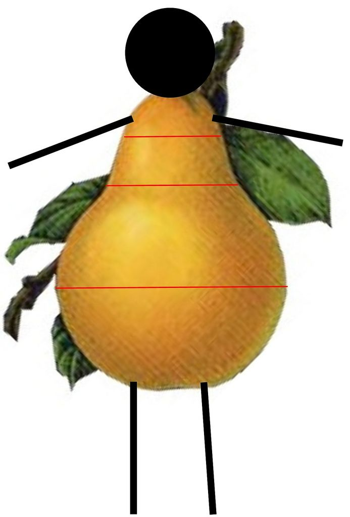 1000+ ideas about Pear Shaped on Pinterest.