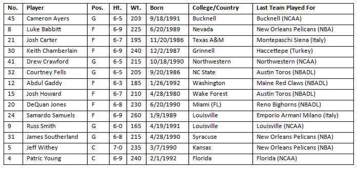 Similiar New Orleans Pelicans Roster Keywords.