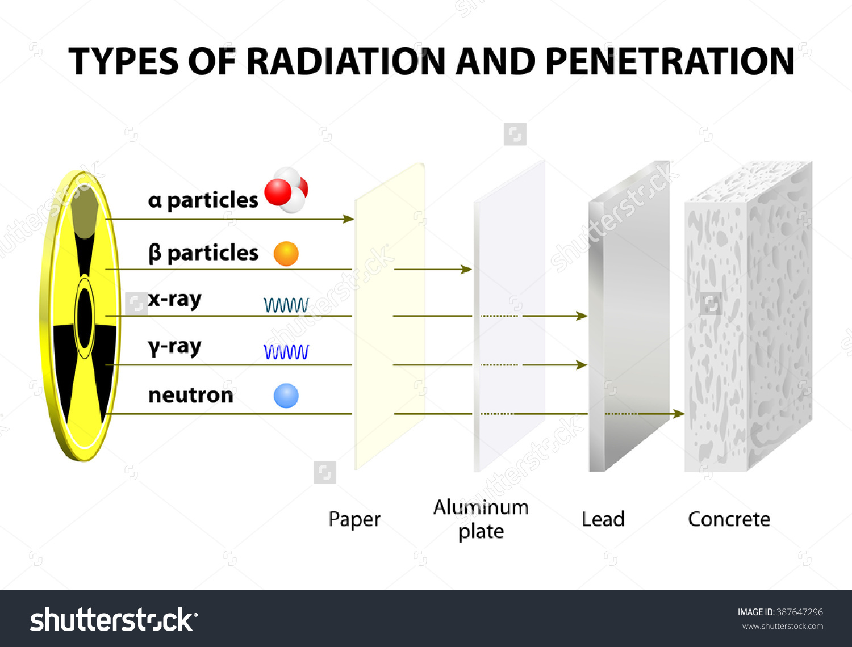 Penetrating Power Various Types Radiation Comparison Stock.
