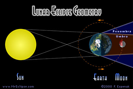What's a penumbral eclipse of the moon?.