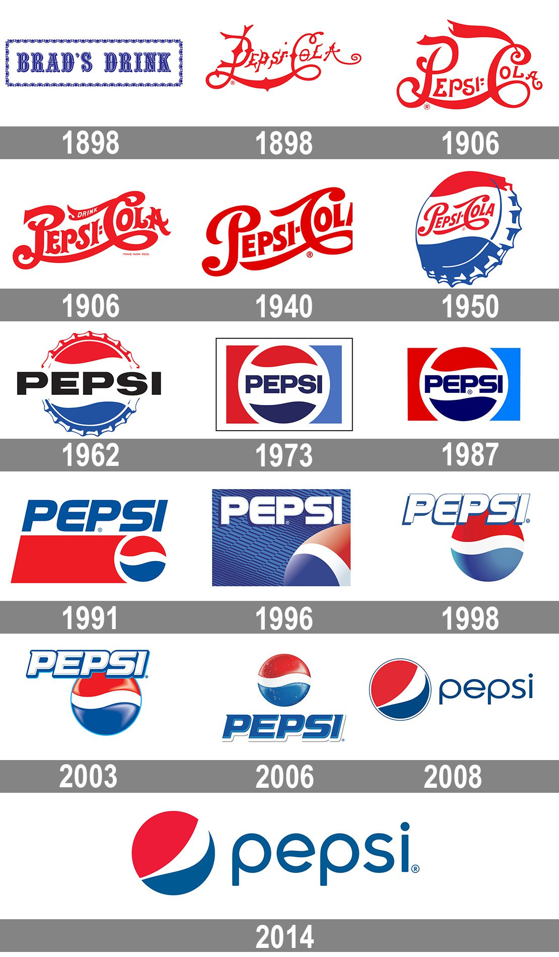 Meaning Pepsi logo and symbol.