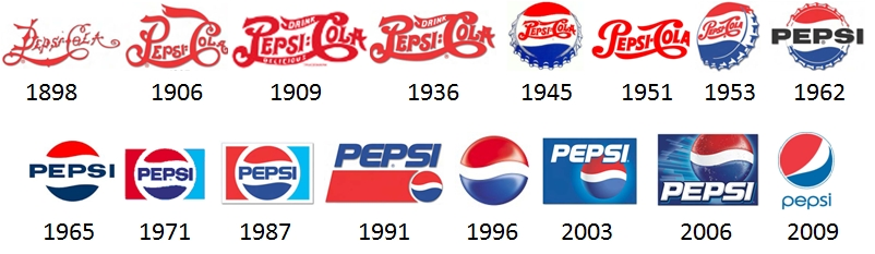 A Revealing Look at the Evolution of Coca.