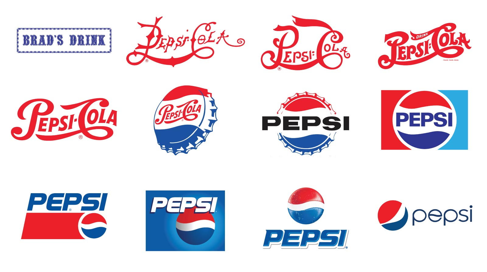 The History of the Pepsi Logo.