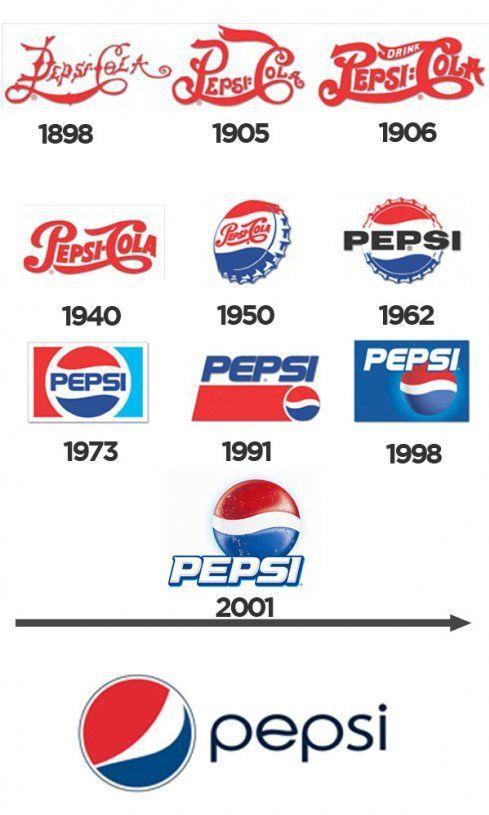 Pepsi Logo History. #Pepsi #PepsiCola #Logo #History in 2019.