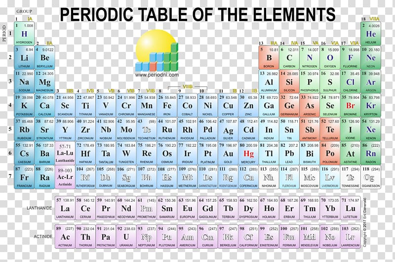 Periodic table Poster Chemistry Chemical element, periodic.