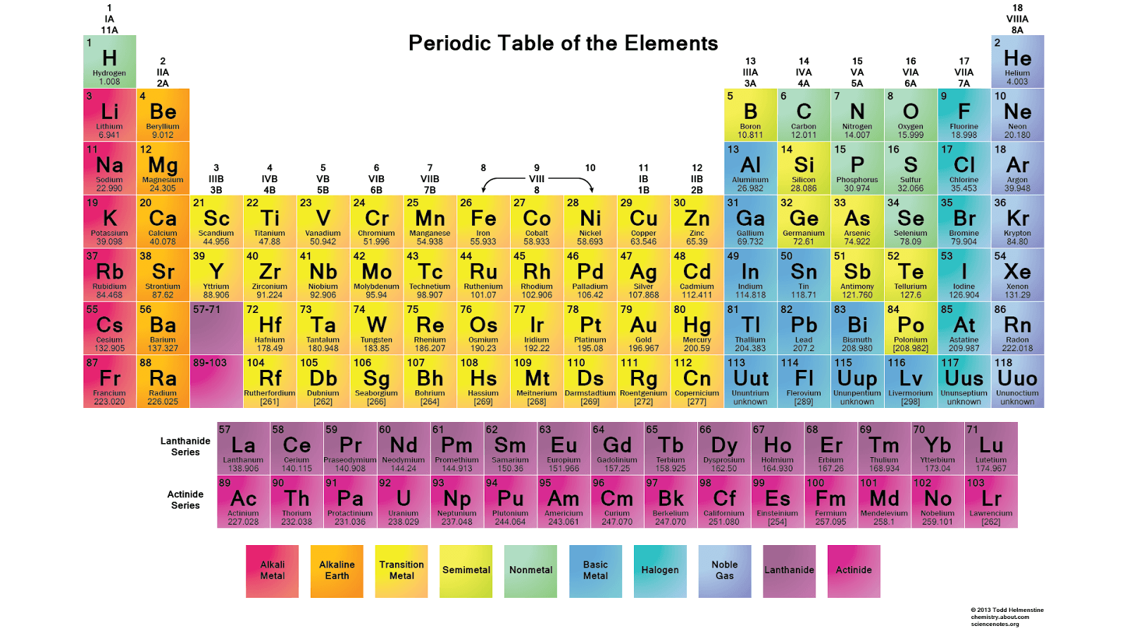 Periodic table of elements symbol clipart.