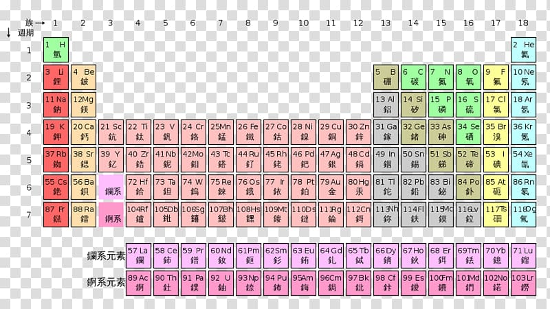 Periodic table Chemical element Chemistry Ionization energy.