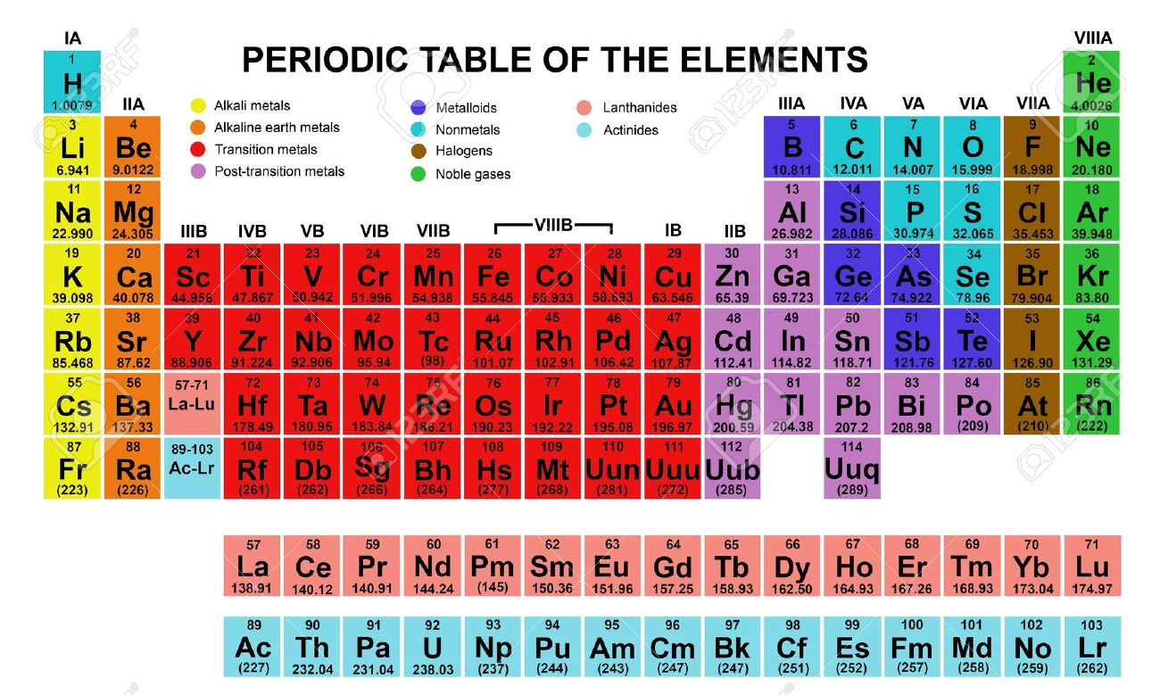 Periodic table of elements symbol clipart clipground for 10 elements of the periodic table