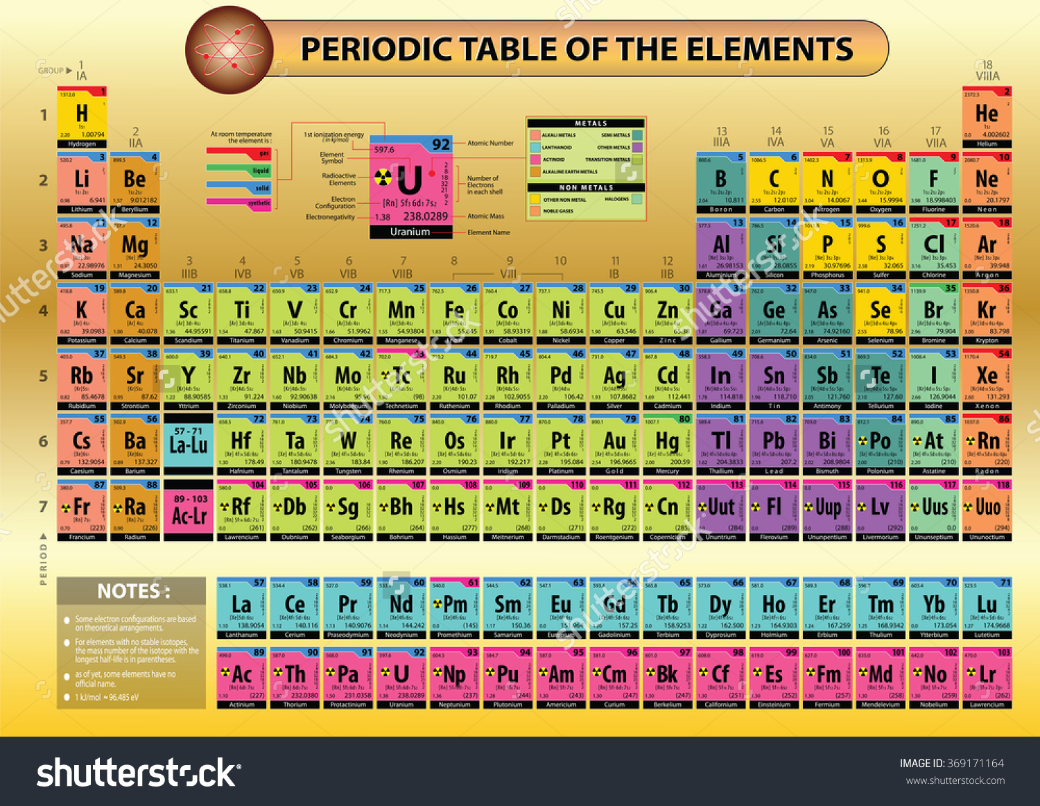 Periodic table with atomic mass and atomic number and names and full periodic table with names and charges choice image periodic periodic table with atomic mass and urtaz Gallery