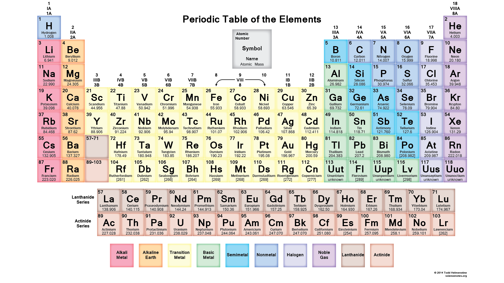 Symbol for sodium on periodic table images periodic table images periodic table of elements abbreviations images periodic table periodic table of elements symbol clipart clipground periodic gamestrikefo Image collections