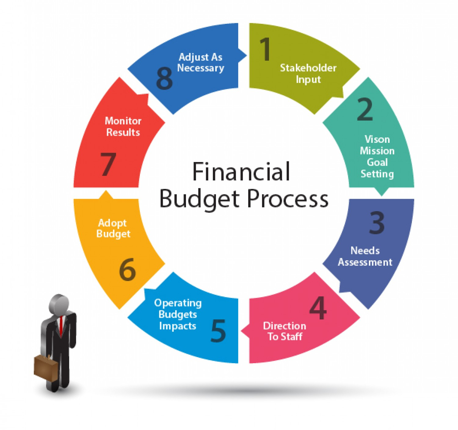 A Budget Planning Clipart.