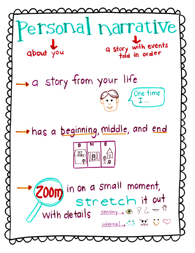Notebook clipart personal narrative, Notebook personal.