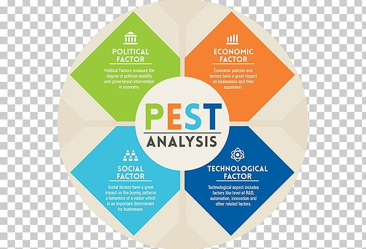 PEST Analysis Market Environment Business Strategy PNG.