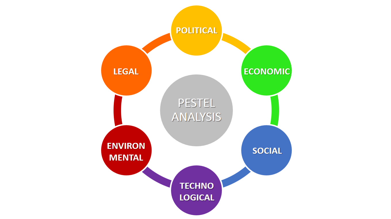 PESTEL Analysis (PEST Analysis) EXPLAINED with EXAMPLES.