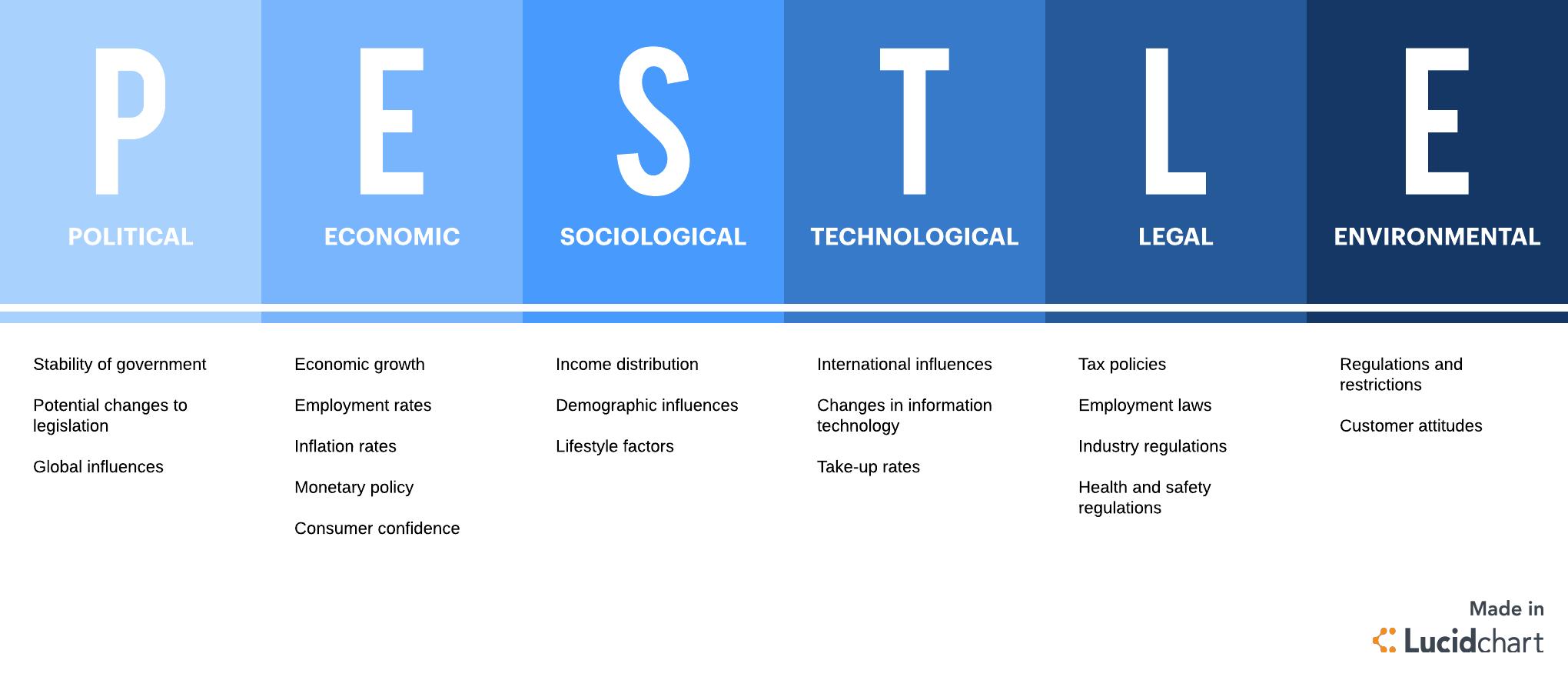 Strategic Planning Through PEST Analysis.