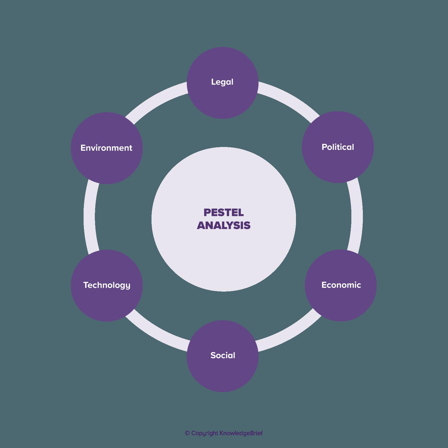 PESTEL Analysis.