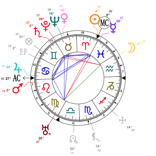 Astrology: Peter Debye, date of birth: 1884/03/24, Horoscope.