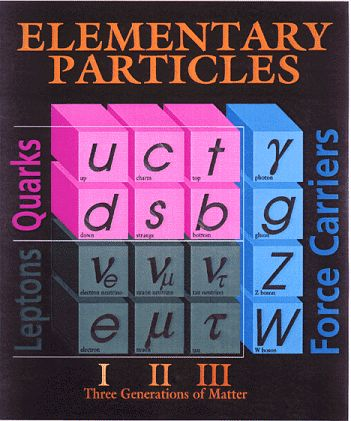 1000+ ideas about Elementary Particle on Pinterest.