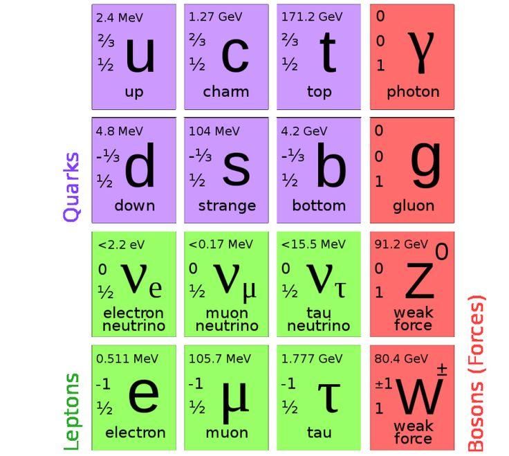 Över 1000 idéer om Elementary Particle på Pinterest.