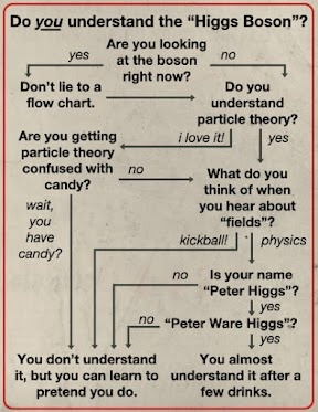 17 Best images about Higgs Boson on Pinterest.