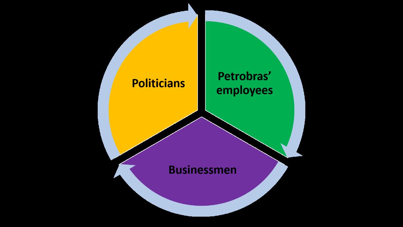 Understanding the Petrobras Scandal.