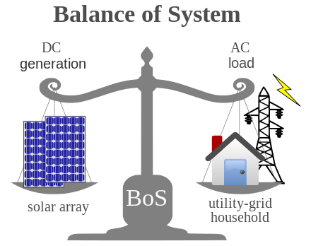 Photovoltaic system clipart #12