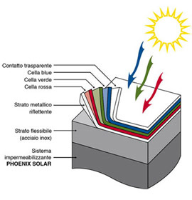GENERAL SOLAR PV.