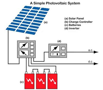 Photovoltaic Generation.
