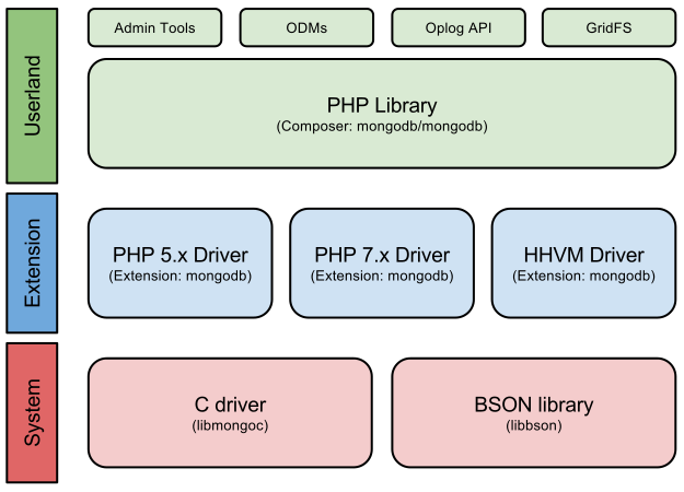 PHP: Architecture.