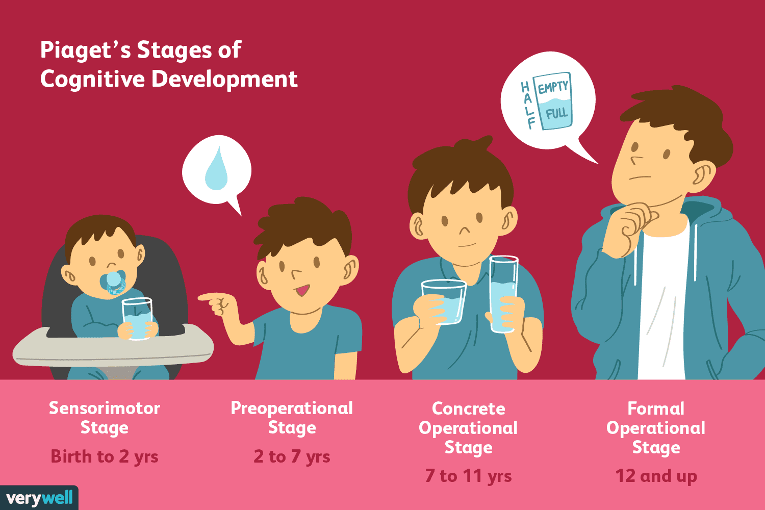 Piaget\'s 4 Stages of Cognitive Development Explained.