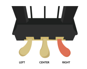 What Are Piano Pedals For?.