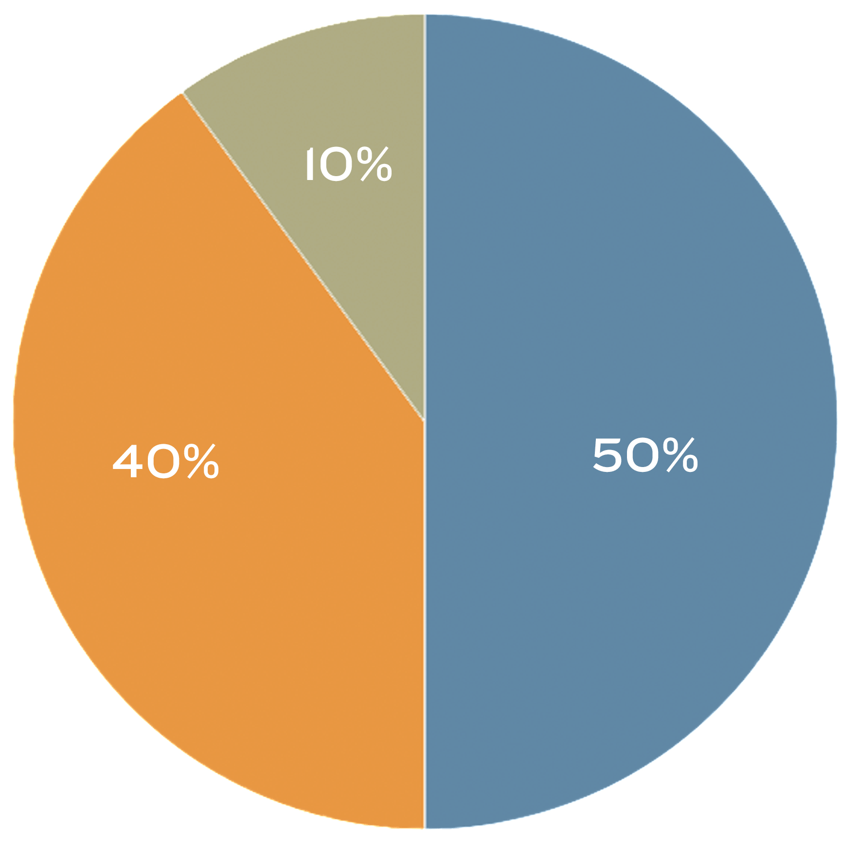 50 40 10 Pie Chart transparent PNG.