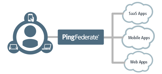 Integrating Episerver with PingFederate Server using WS.