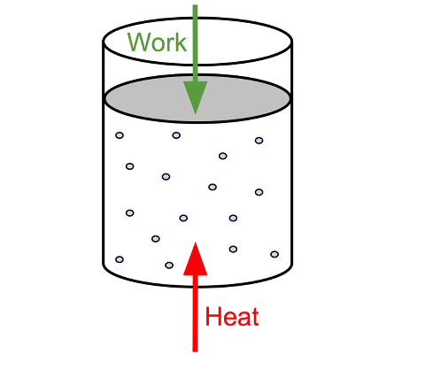 Heat engines and work (practice).