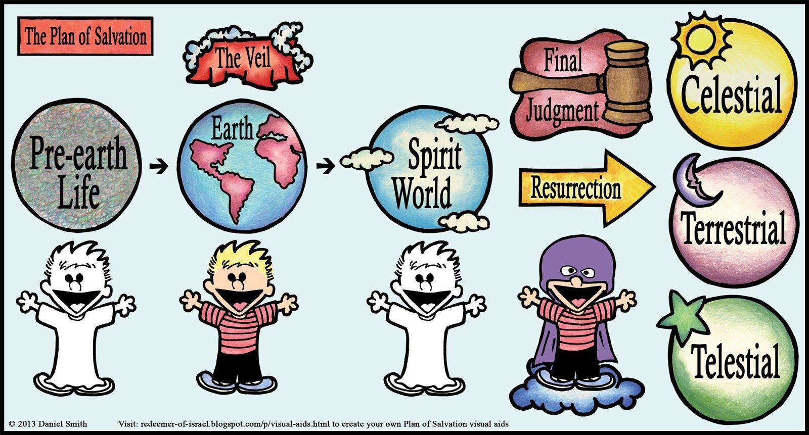 plan of salvation visual aid.
