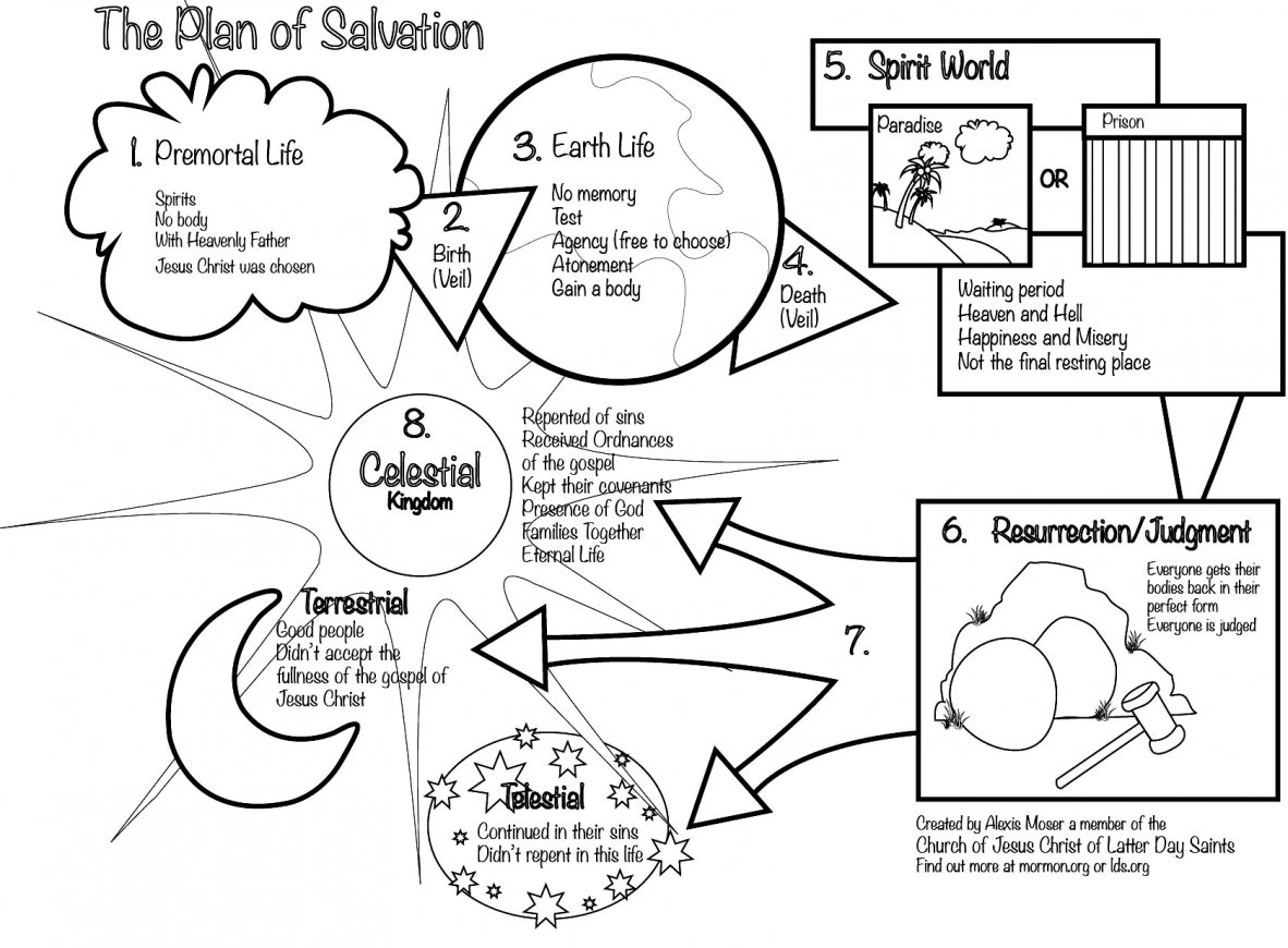 Plan Of Salvation Drawing at PaintingValley.com.