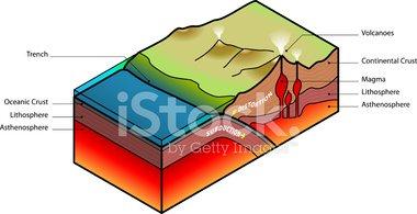 Plate Tectonics Subduction vektory z knihovny.