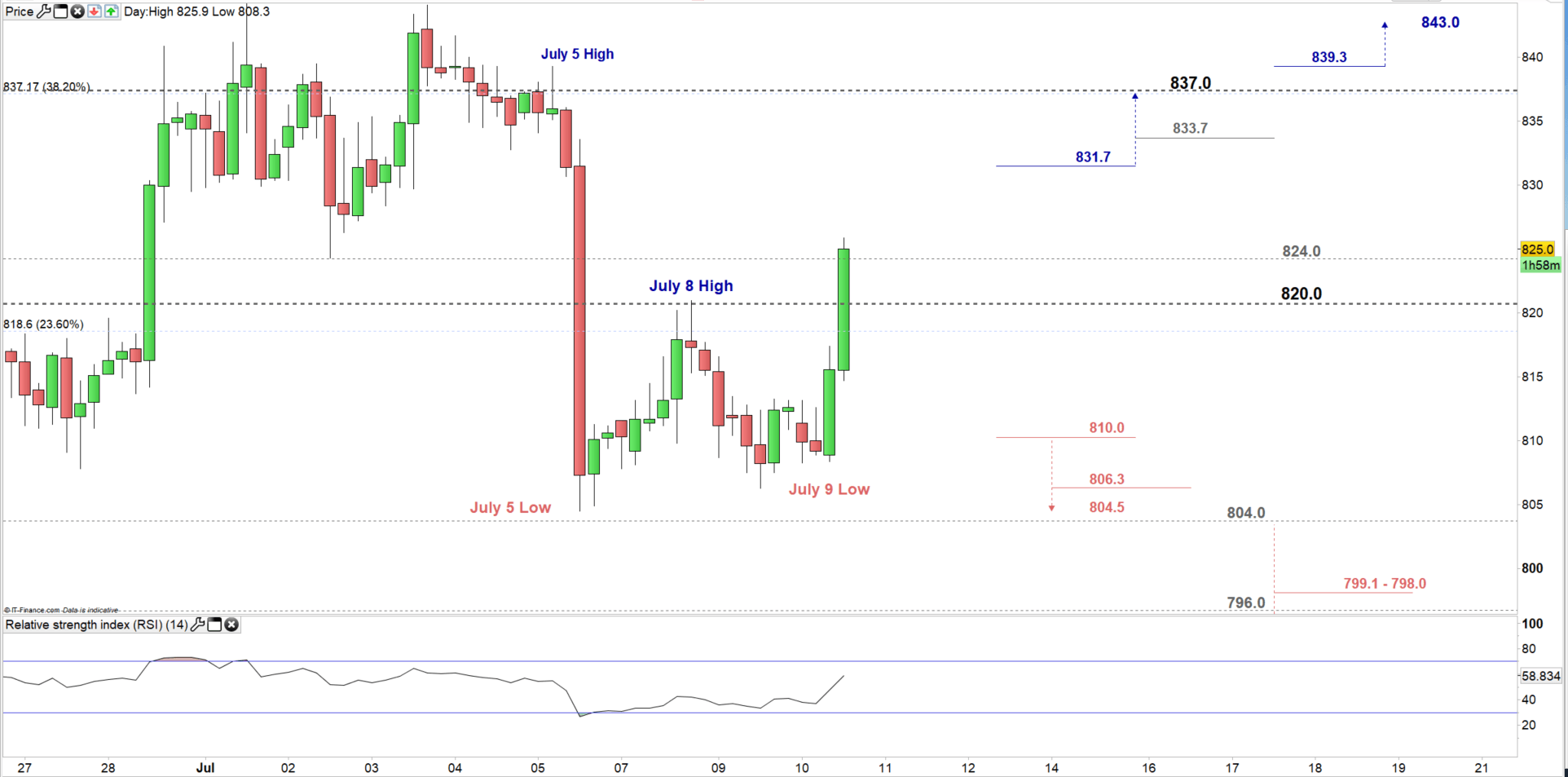 Platinum Price Outlook: Breaking above The Weekly Resistance.