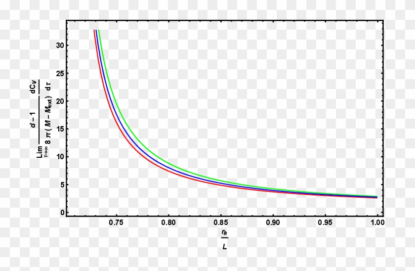 The Late Time Complexity Growth Rate As A Function.