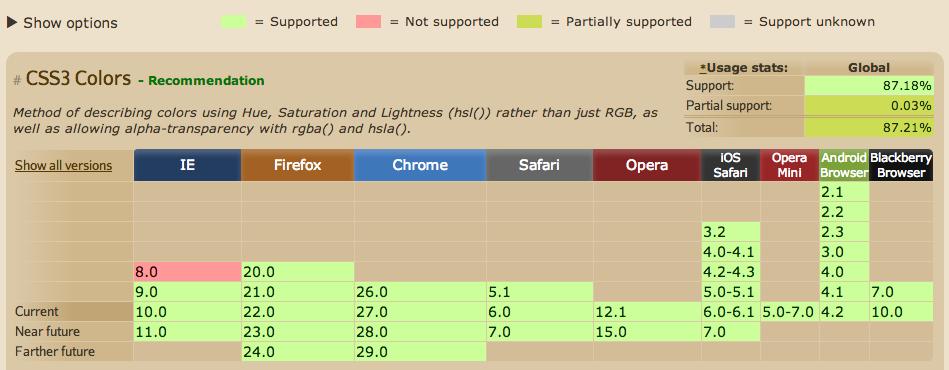 Using CSS Fallback Properties for Better Cross.